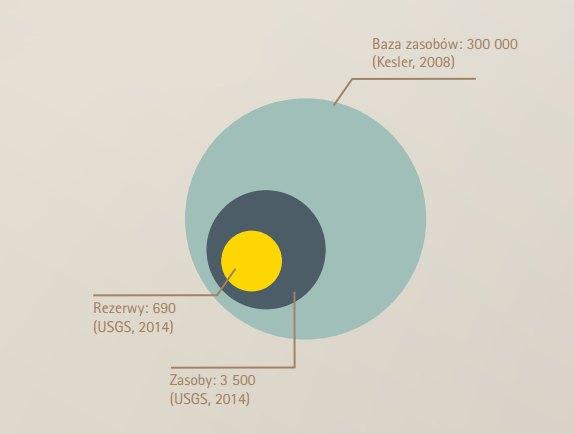 Światowe rezerwy i zasoby miedzi w mln ton (USGS, Kesler)