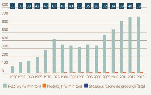 Historyczne rezerwy miedzi wobec rocznej produkcji