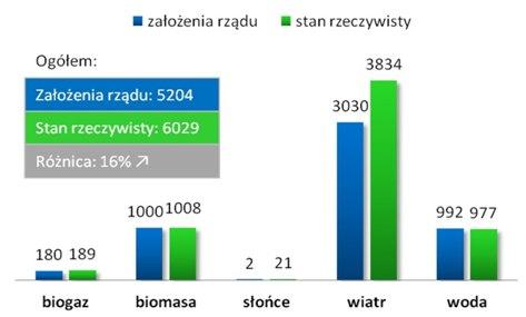 Planowana i rzeczywista moc OZE w Polsce na koniec 2014 roku w MW