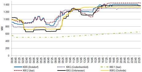 Zmiany mocy w ciągu doby w 6 dużych elektrowniach jądrowych w Niemczech pracujących w systemie nadążania za obciążeniem