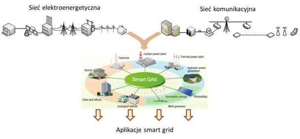 Idea smart grid