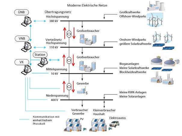 Nowoczesne, inteligentne sieci elektroenergetyczne