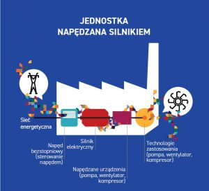 Raport Decarb_Układy Silników Elektrycznych