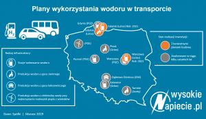 auta wodorowe w Polsce